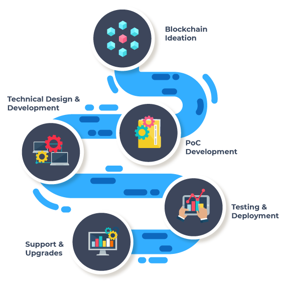 Our Blockchain Development Process