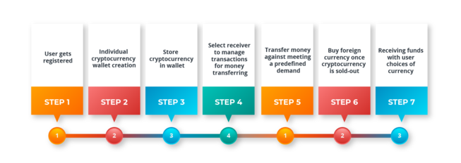 How Does A Cryptocurrency Exchange Work ?