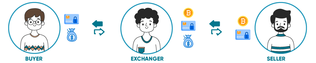 How To Start The Cryptocurrency Exchange ?