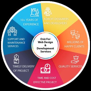 Why Osiz for Web design & development services?