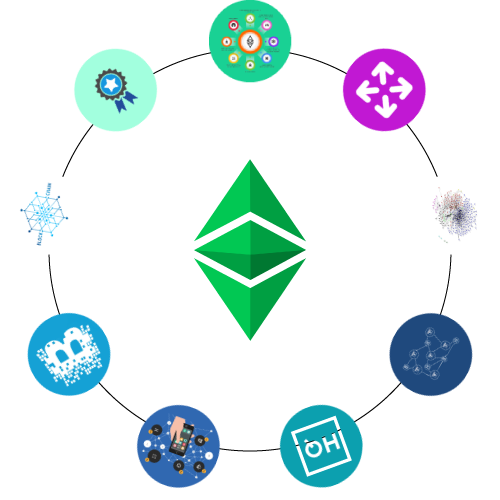 Why Osiz For Ethereum Classic