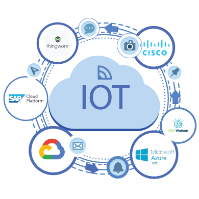 IoT Platforms