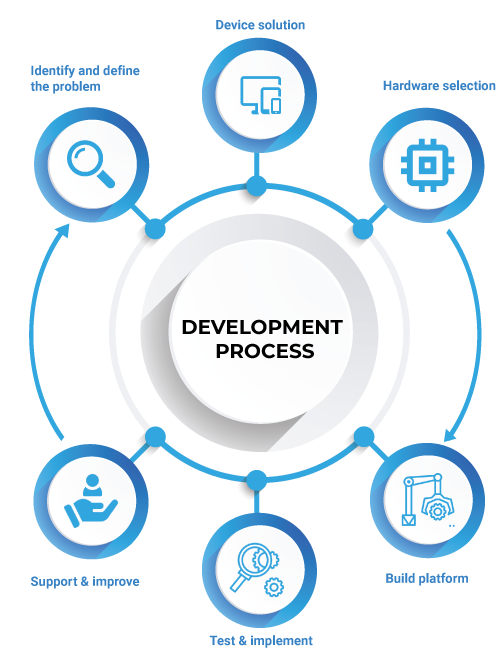 Our IoT application development process