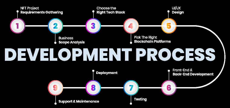 NFT Marketplace Development Process