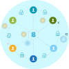 Permissioned Blockchain development