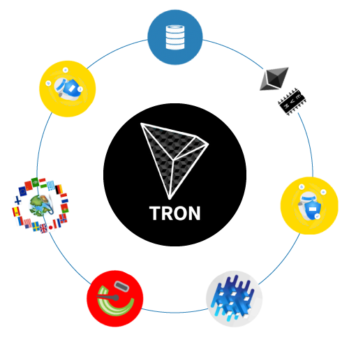 Features of Tron DApps