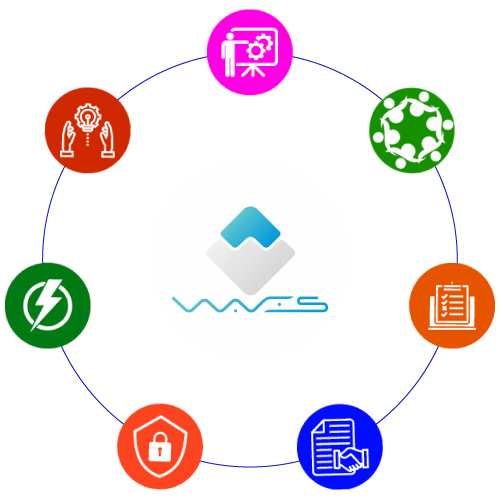 Benefits of Waves Blockchain Application