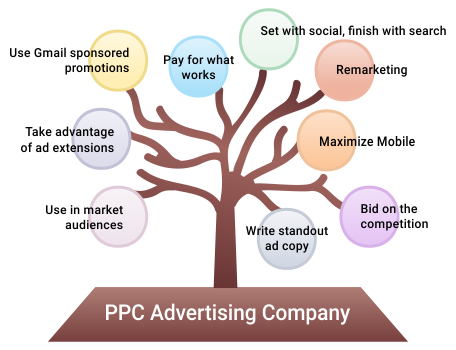 ppc_advertising_02.png